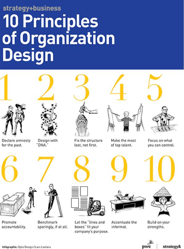 org-design